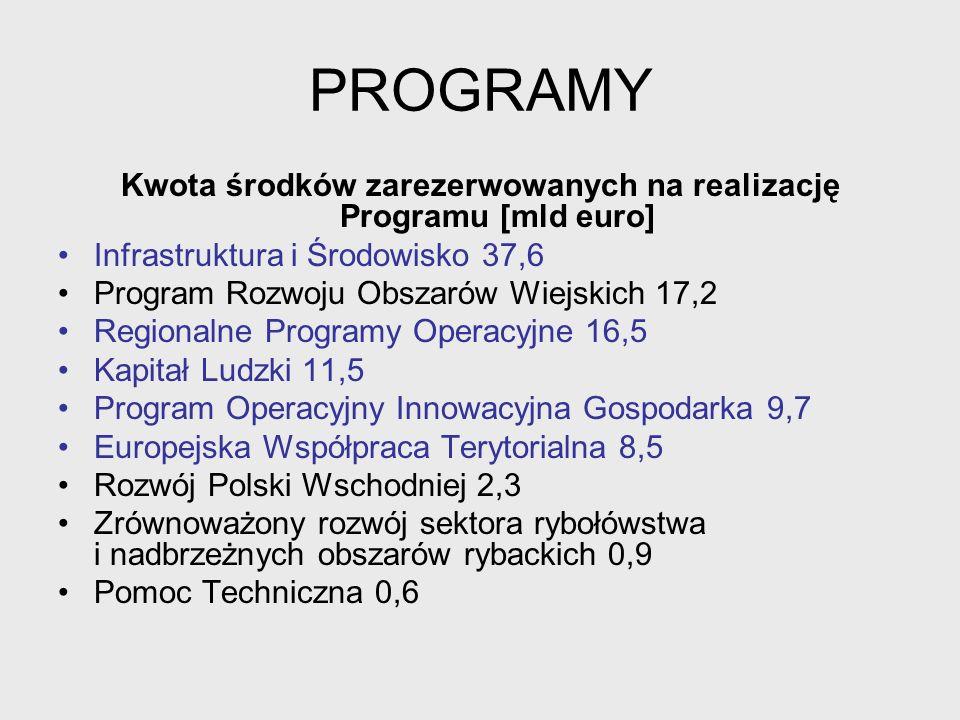 Kwota środków zarezerwowanych na realizację Programu [mld euro]